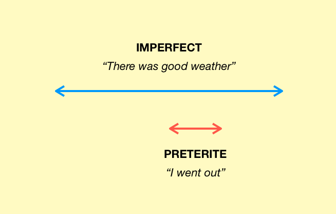 A graphic to illustrate the logic of the Imperfect Tense as the tense for background actions
