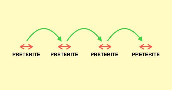 A graphic that represents a series of actions expressed in Preterite Tense