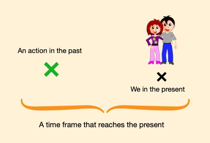 Graphic explanation of the Spanish Present Perfect