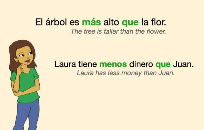 """Two comparisons of inequality in Spanish, one with """"más que"""" and one with """"menos que"""""""