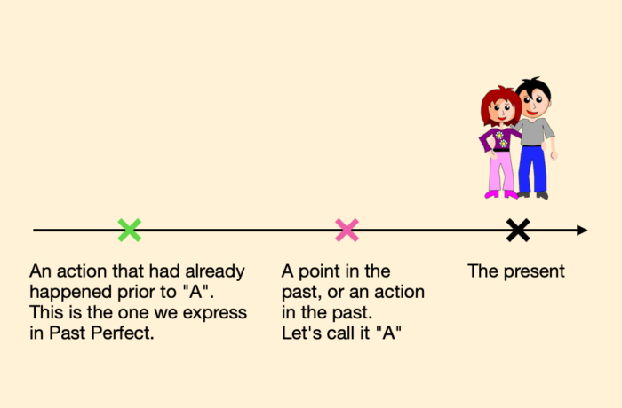 Graphic explanation of the Spanish Past Perfect